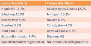 crestor side effects